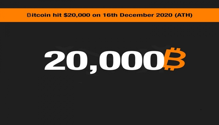 BREAKING: Bitcoin Breaks $20,000 Mark!